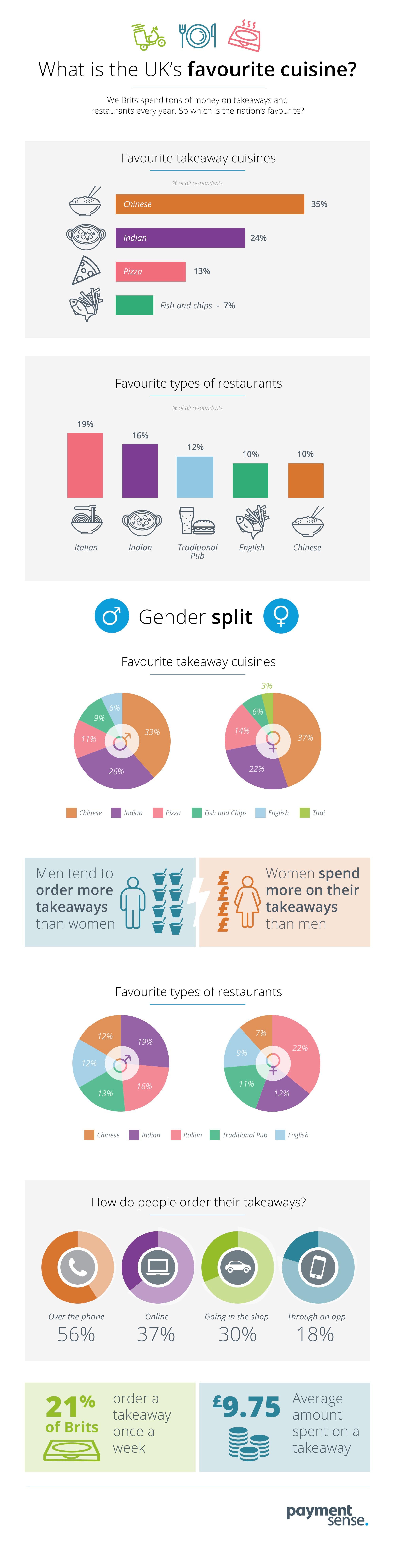 UKs favourite cuisines infographic