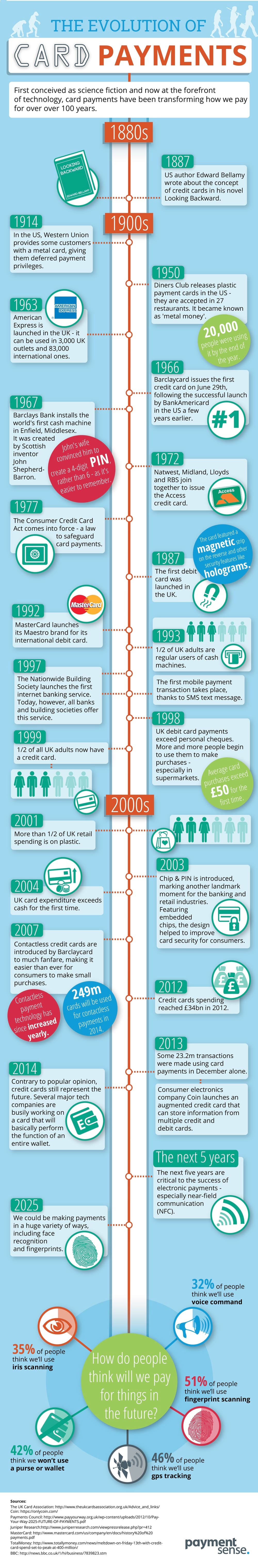 evolution of card payments infographic