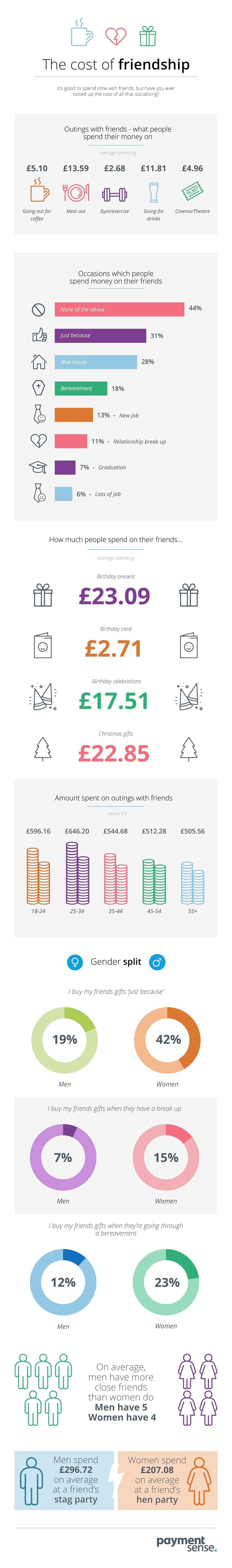 Cost of Friendship Infographic